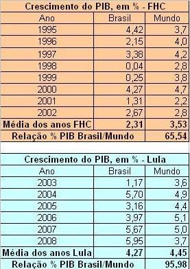 crescimento-pib-brasil2